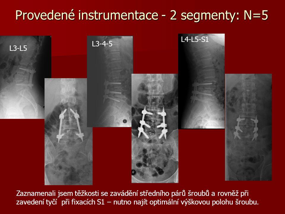 Soubor pacientů 2007-2010  Celkem provedeno 27 perkutánních fixací s dekompresí a PLIF  Muži/ ženy 12 / 15  Věk Ø 46,4 r.