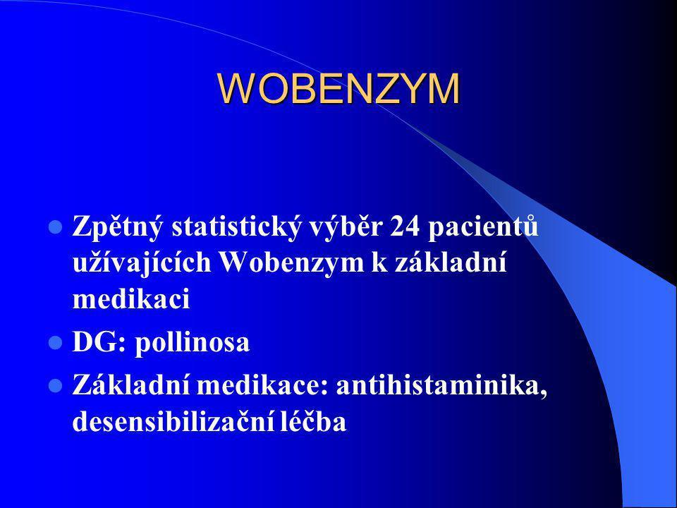 WOBENZYM  Zpětný statistický výběr 24 pacientů užívajících Wobenzym k základní medikaci  DG: pollinosa  Základní medikace: antihistaminika, desensi