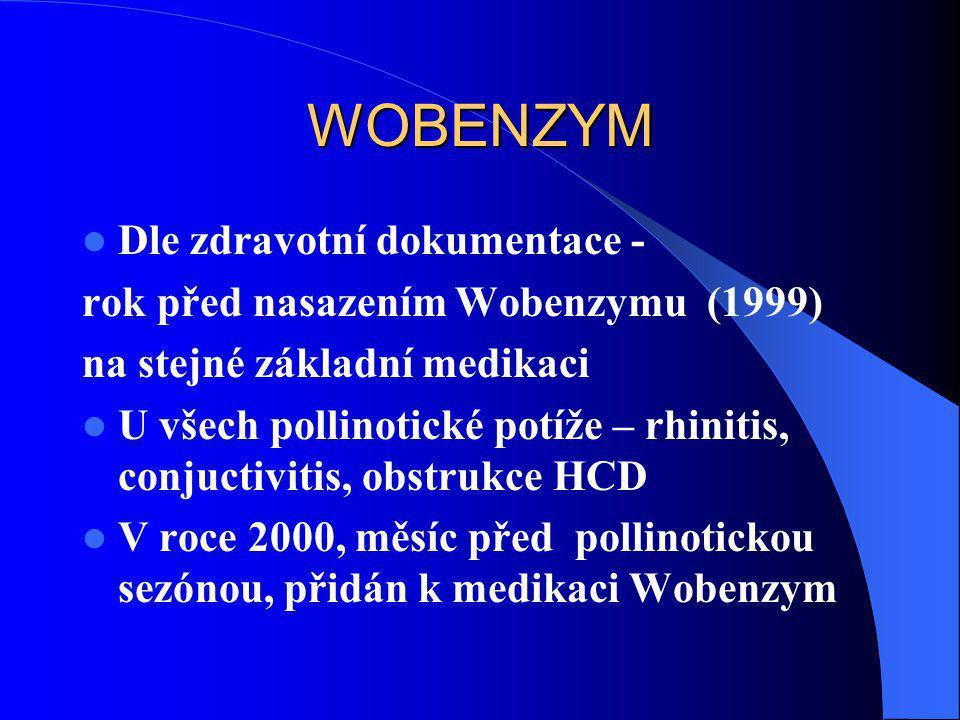 WOBENZYM  Dle zdravotní dokumentace - rok před nasazením Wobenzymu (1999) na stejné základní medikaci  U všech pollinotické potíže – rhinitis, conju