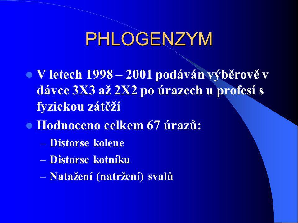 PHLOGENZYM  V letech 1998 – 2001 podáván výběrově v dávce 3X3 až 2X2 po úrazech u profesí s fyzickou zátěží  Hodnoceno celkem 67 úrazů: – Distorse k