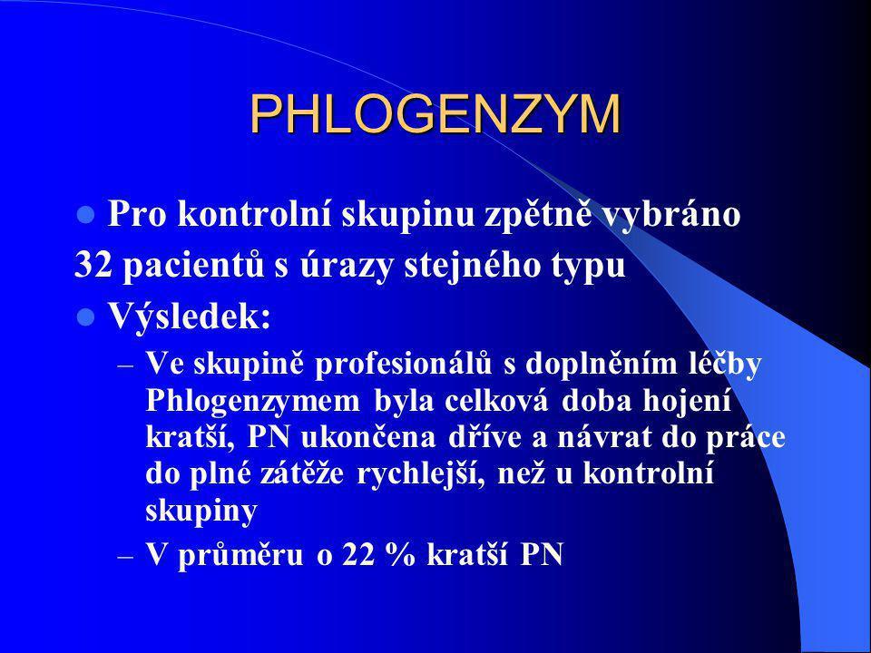 PHLOGENZYM  Pro kontrolní skupinu zpětně vybráno 32 pacientů s úrazy stejného typu  Výsledek: – Ve skupině profesionálů s doplněním léčby Phlogenzym