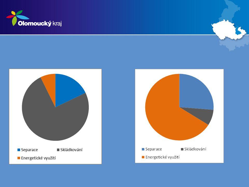 Postupné přípravné kroky spolupráce - 2012 - zpracována studie proveditelnosti – přijata řídícím týmem v březnu 2013 -2013 - intenzivní osvětová a komunikační kampaň směrem k dodržování hierarchie s odpady částečně ve spolupráci s EKOKOMEM a.s.