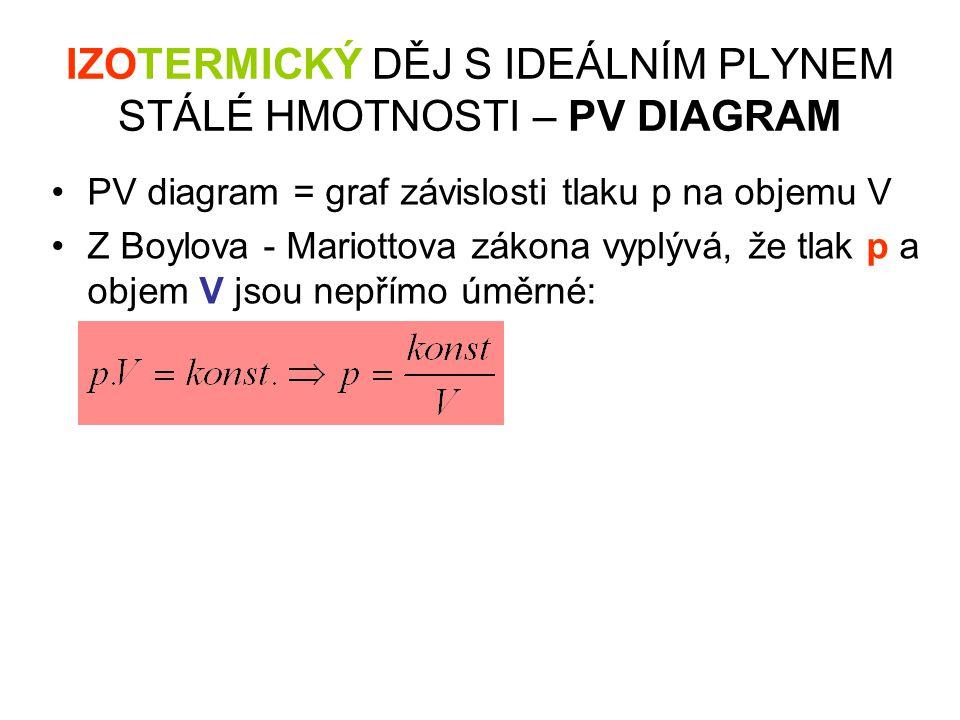IZOTERMICKÝ DĚJ S IDEÁLNÍM PLYNEM STÁLÉ HMOTNOSTI – PV DIAGRAM •PV diagram = graf závislosti tlaku p na objemu V