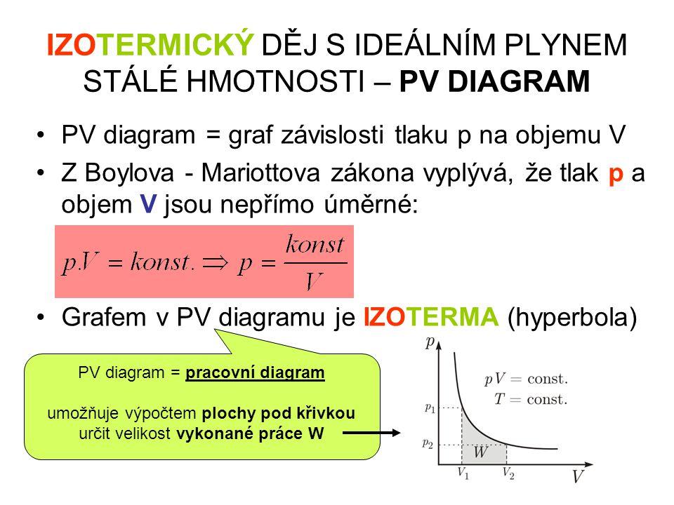 IZOTERMICKÝ DĚJ S IDEÁLNÍM PLYNEM STÁLÉ HMOTNOSTI – PV DIAGRAM •PV diagram = graf závislosti tlaku p na objemu V •Z Boylova - Mariottova zákona vyplývá, že tlak p a objem V jsou nepřímo úměrné: •Grafem v PV diagramu je IZOTERMA (hyperbola)