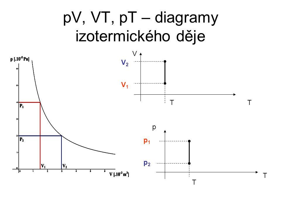 IZOTERMICKÝ DĚJ S IDEÁLNÍM PLYNEM STÁLÉ HMOTNOSTI – PV DIAGRAM •PV diagram = graf závislosti tlaku p na objemu V •Z Boylova - Mariottova zákona vyplývá, že tlak p a objem V jsou nepřímo úměrné: •Grafem v PV diagramu je IZOTERMA (hyperbola) PV diagram = pracovní diagram umožňuje výpočtem plochy pod křivkou určit velikost vykonané práce W