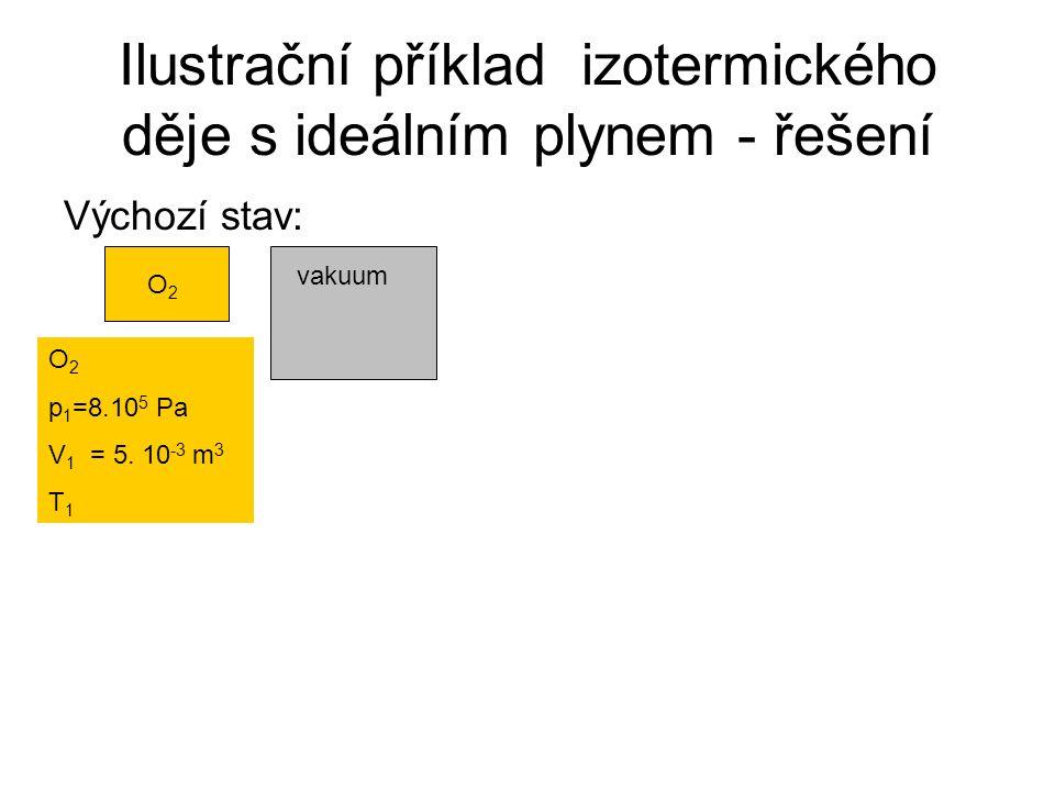 Ilustrační příklad izotermického děje s ideálním plynem - zadání •V nádobě s objemem 5 litrů je uzavřen kyslík při tlaku 800 kPa.