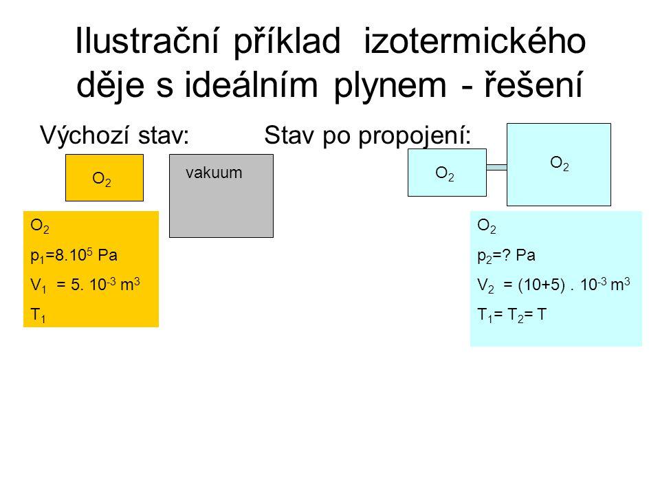 Ilustrační příklad izotermického děje s ideálním plynem - řešení Výchozí stav: O 2 p 1 =8.10 5 Pa V 1 = 5.