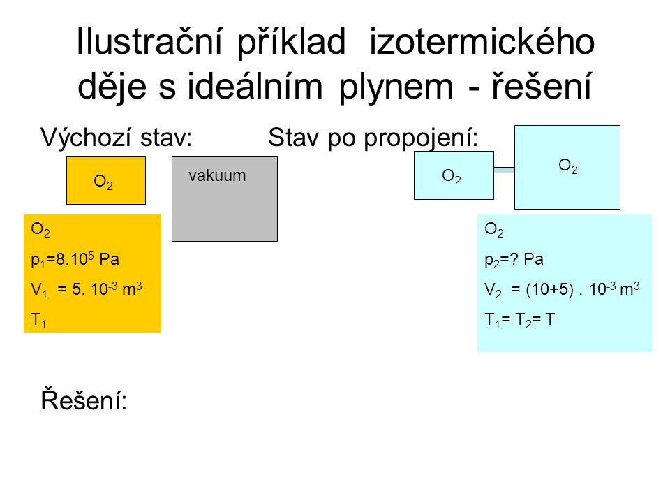 Ilustrační příklad izotermického děje s ideálním plynem - řešení Výchozí stav:Stav po propojení: O 2 p 1 =8.10 5 Pa V 1 = 5.