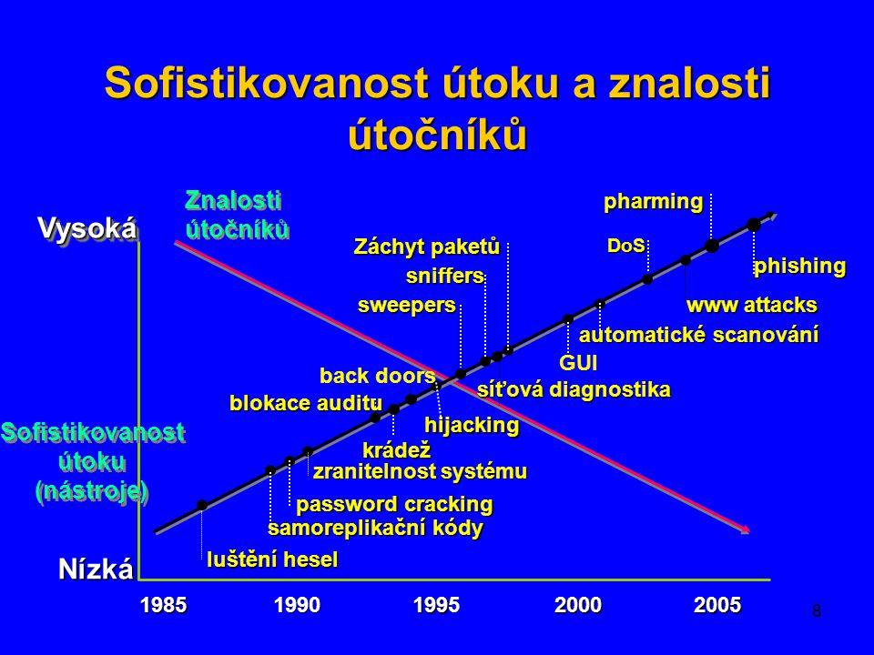 8 VysokáVysoká Nízká 1985 1990 199 1995 2000 2005 luštění hesel samoreplikační kódy password cracking zranitelnostsystému zranitelnost systému blokace