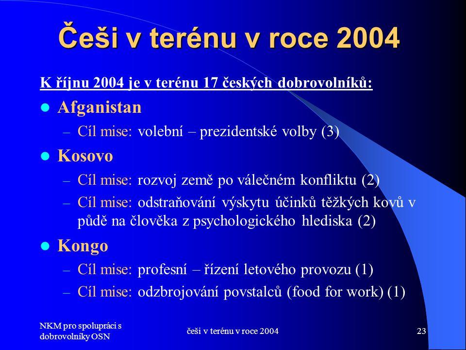 NKM pro spolupráci s dobrovolníky OSN češi v terénu v roce 200423 Češi v terénu v roce 2004 K říjnu 2004 je v terénu 17 českých dobrovolníků:  Afgani