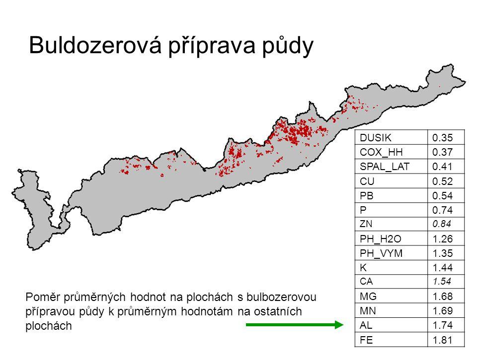 Buldozerová příprava půdy DUSIK0.35 COX_HH0.37 SPAL_LAT0.41 CU0.52 PB0.54 P0.74 ZN0.84 PH_H2O1.26 PH_VYM1.35 K1.44 CA1.54 MG1.68 MN1.69 AL1.74 FE1.81 Poměr průměrných hodnot na plochách s bulbozerovou přípravou půdy k průměrným hodnotám na ostatních plochách