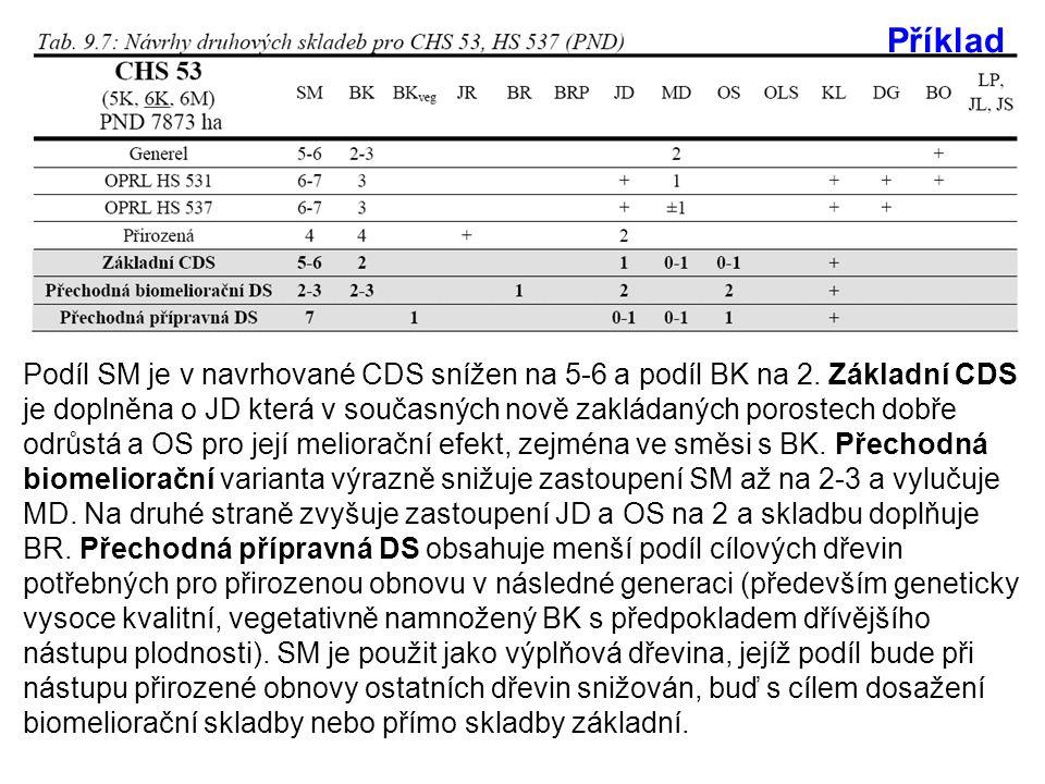 Podíl SM je v navrhované CDS snížen na 5-6 a podíl BK na 2.