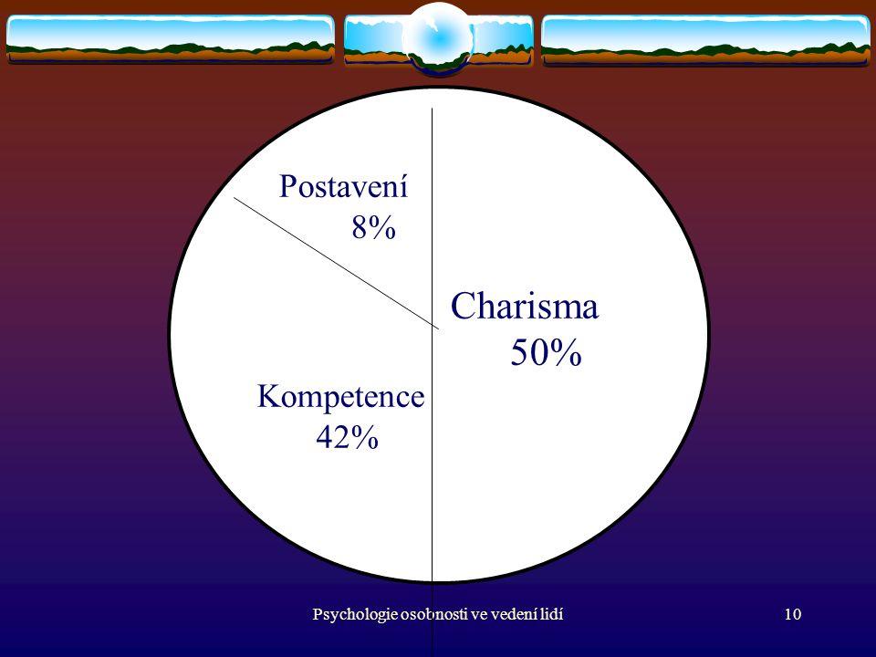 Psychologie osobnosti ve vedení lidí10 Postavení 8% Charisma 50% Kompetence 42%