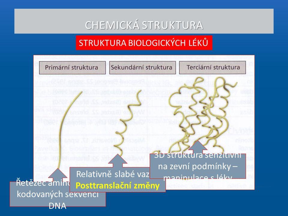 CHEMICKÁ STRUKTURA STRUKTURA BIOLOGICKÝCH LÉKŮ Řetězec aminokyselin kodovaných sekvencí DNA Relativně slabé vazby Posttranslační změny 3D struktura se