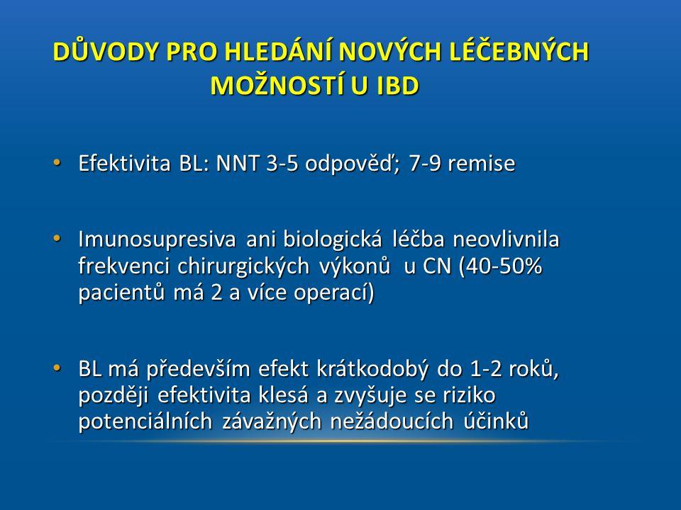 DŮVODY PRO HLEDÁNÍ NOVÝCH LÉČEBNÝCH MOŽNOSTÍ U IBD • Efektivita BL: NNT 3-5 odpověď; 7-9 remise • Imunosupresiva ani biologická léčba neovlivnila frek
