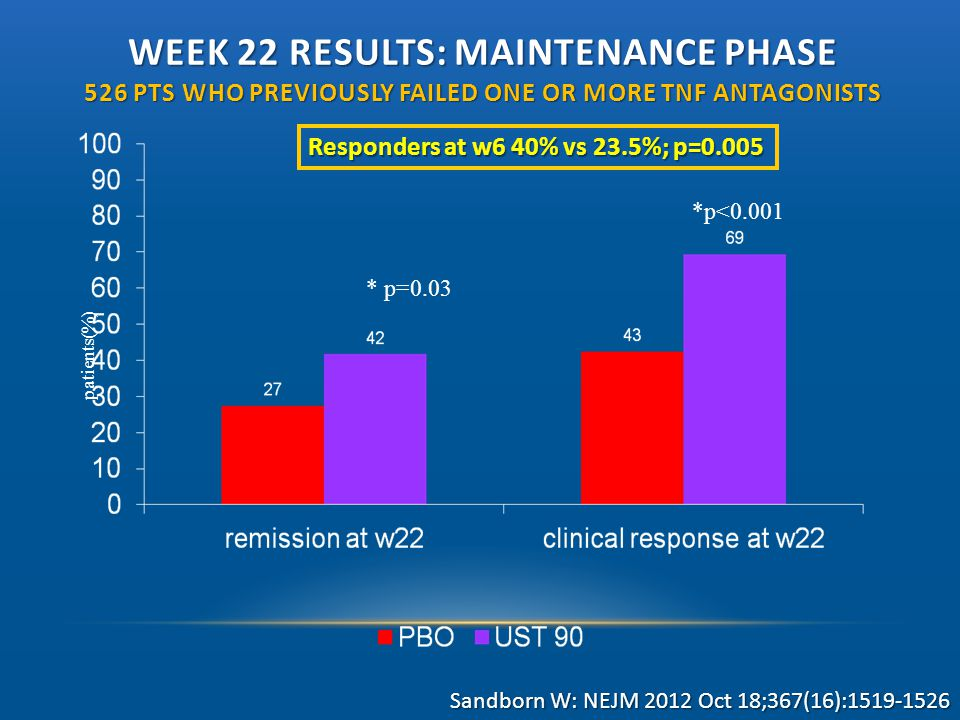 WEEK 22 RESULTS: MAINTENANCE PHASE 526 PTS WHO PREVIOUSLY FAILED ONE OR MORE TNF ANTAGONISTS patients(%) * p=0.03 *p<0.001 Responders at w6 40% vs 23.