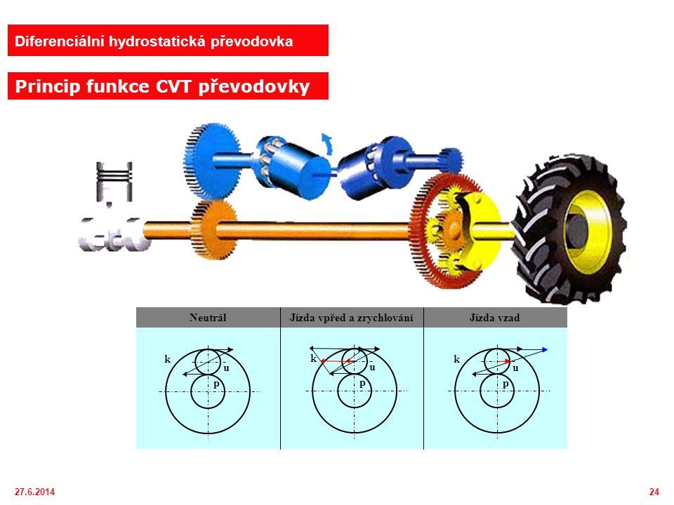27.6.201425 Diferenciální hydrostatická převodovka