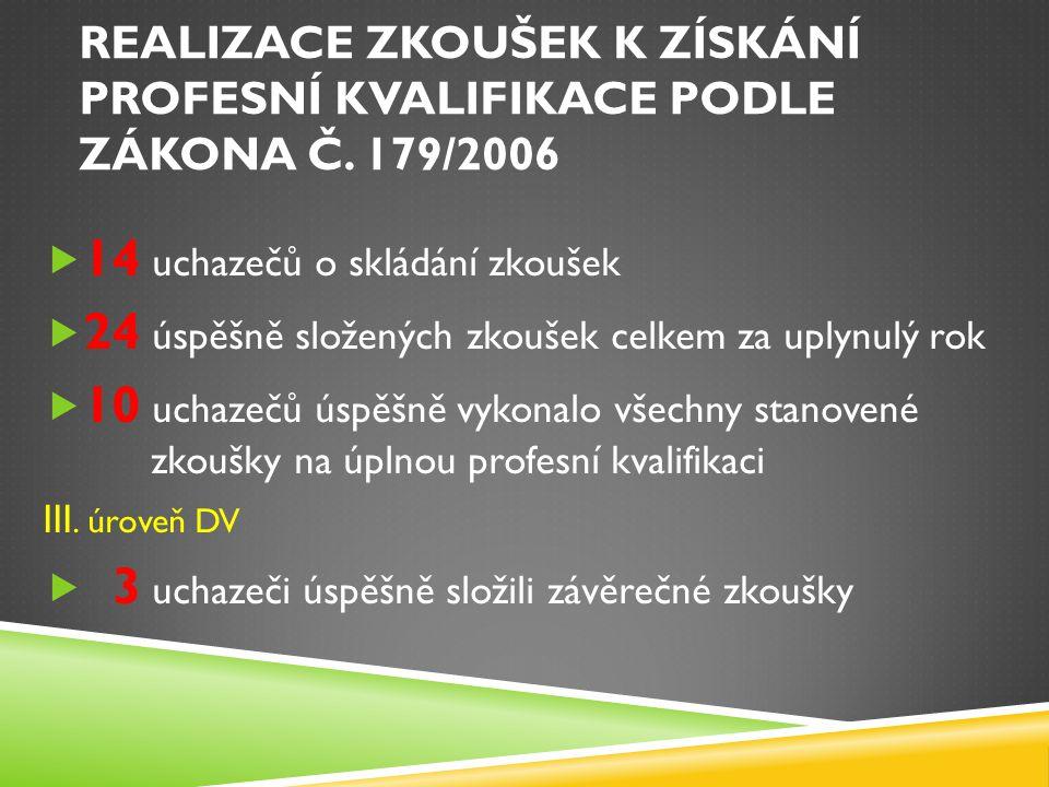 ZÁVĚREČNÁ ZKOUŠKA III.