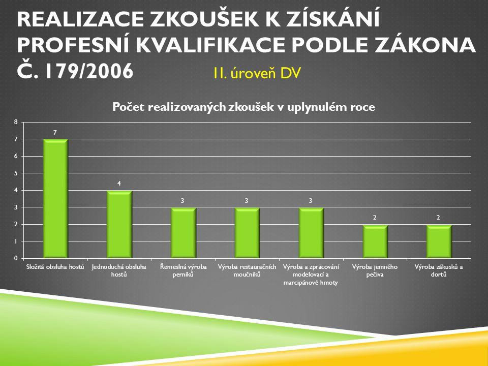 REALIZACE ZKOUŠEK K ZÍSKÁNÍ PROFESNÍ KVALIFIKACE PODLE ZÁKONA Č. 179/2006 1I. úroveň DV