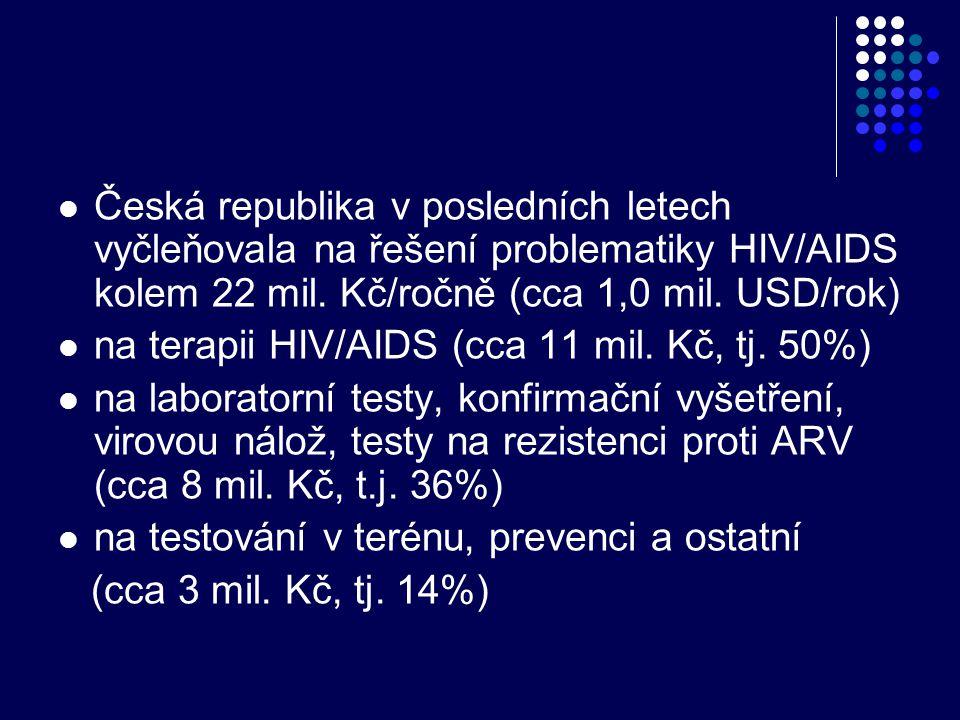  Česká republika v posledních letech vyčleňovala na řešení problematiky HIV/AIDS kolem 22 mil. Kč/ročně (cca 1,0 mil. USD/rok)  na terapii HIV/AIDS