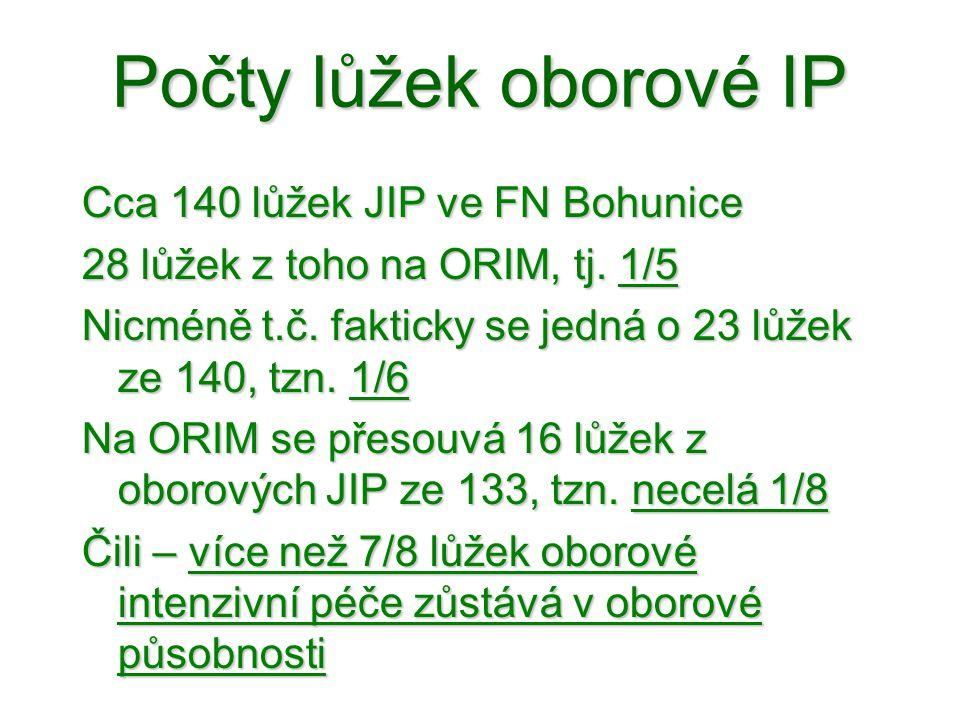 Počty lůžek oborové IP Cca 140 lůžek JIP ve FN Bohunice 28 lůžek z toho na ORIM, tj. 1/5 Nicméně t.č. fakticky se jedná o 23 lůžek ze 140, tzn. 1/6 Na
