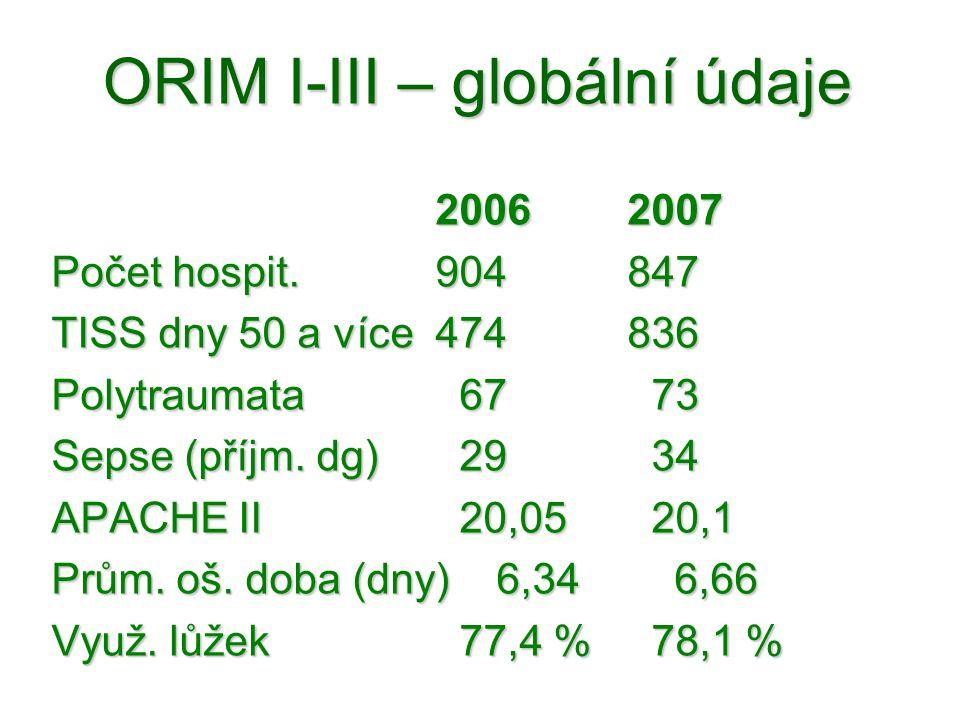 ORIM I-III – globální údaje 20062007 Počet hospit.904847 TISS dny 50 a více474836 Polytraumata 67 73 Sepse (příjm. dg) 29 34 APACHE II 20,05 20,1 Prům