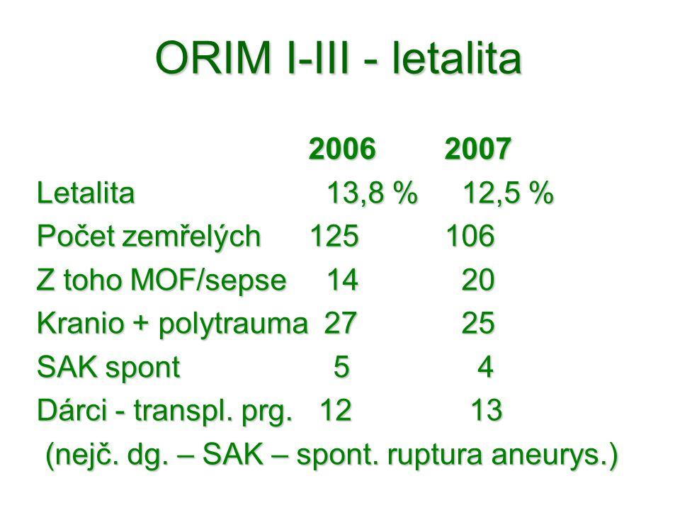 ORIM I-III - letalita 20062007 Letalita 13,8 % 12,5 % Počet zemřelých125106 Z toho MOF/sepse 14 20 Kranio + polytrauma 27 25 SAK spont 5 4 Dárci - tra
