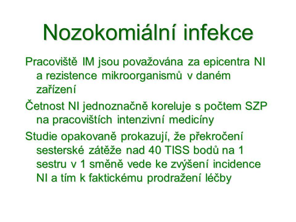 Nozokomiální infekce Pracoviště IM jsou považována za epicentra NI a rezistence mikroorganismů v daném zařízení Četnost NI jednoznačně koreluje s počt