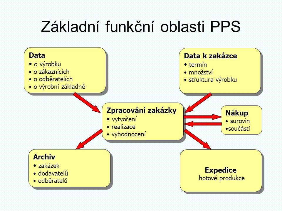 Základní funkční oblasti PPS Zpracování zakázky • vytvoření • realizace • vyhodnocení Zpracování zakázky • vytvoření • realizace • vyhodnocení Expedic