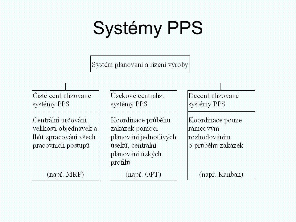 Systémy PPS