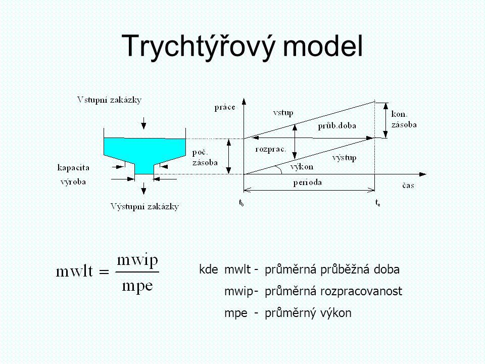 Trychtýřový model kdemwlt-průměrná průběžná doba mwip-průměrná rozpracovanost mpe-průměrný výkon