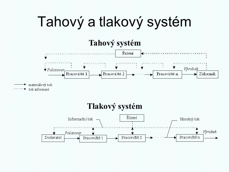 Tahový a tlakový systém Tahový systém Tlakový systém