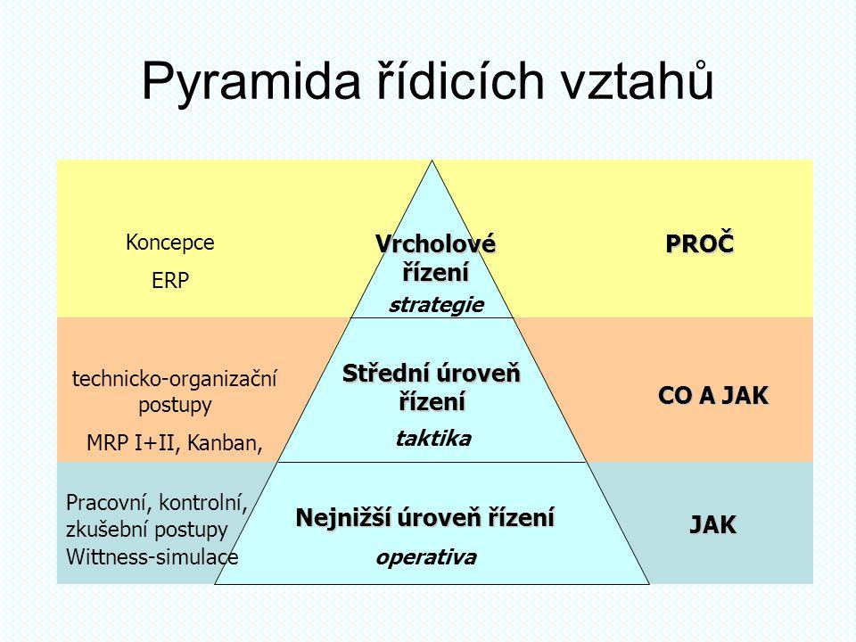 Pyramida řídicích vztahů Nejnižší úroveň řízení operativa Střední úroveň řízení taktika Vrcholové řízení strategie Pracovní, kontrolní, zkušební postu