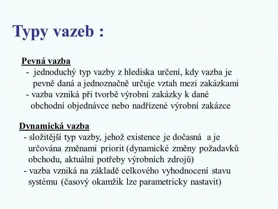 Typy vazeb : Pevná vazba - jednoduchý typ vazby z hlediska určení, kdy vazba je pevně daná a jednoznačně určuje vztah mezi zakázkami - vazba vzniká př