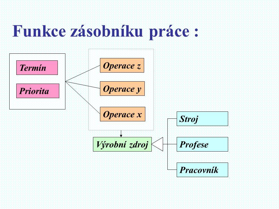 Funkce zásobníku práce : Výrobní zdroj Operace x Operace y Operace z Stroj Profese Pracovník Termín Priorita