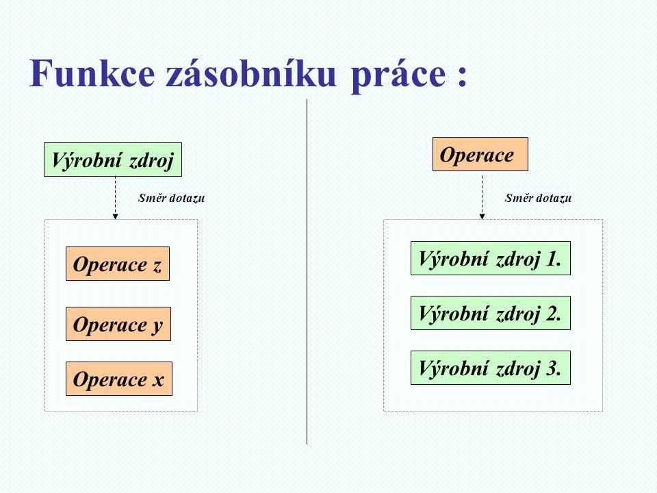 Funkce zásobníku práce : Výrobní zdroj Operace x Operace y Operace z Směr dotazu Výrobní zdroj 1. Výrobní zdroj 2. Výrobní zdroj 3. Operace Směr dotaz