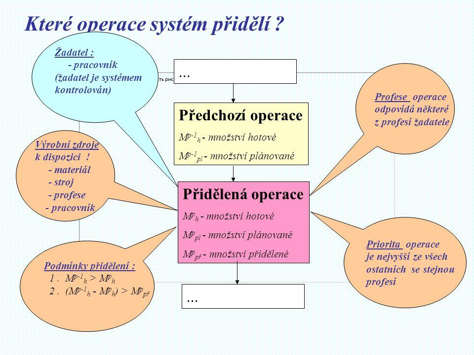 Které operace systém přidělí ? Přidělená operace M p h - množství hotové M p pl - množství plánované M p př - množství přidělené Předchozí operace M p