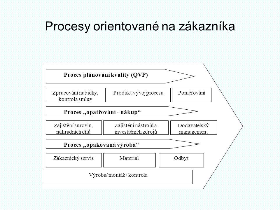 """Procesy orientované na zákazníka Proces plánování kvality (QVP) Zpracování nabídky, kontrola smluv Produkt, vývoj procesuPoměřování Proces """"opatřování"""