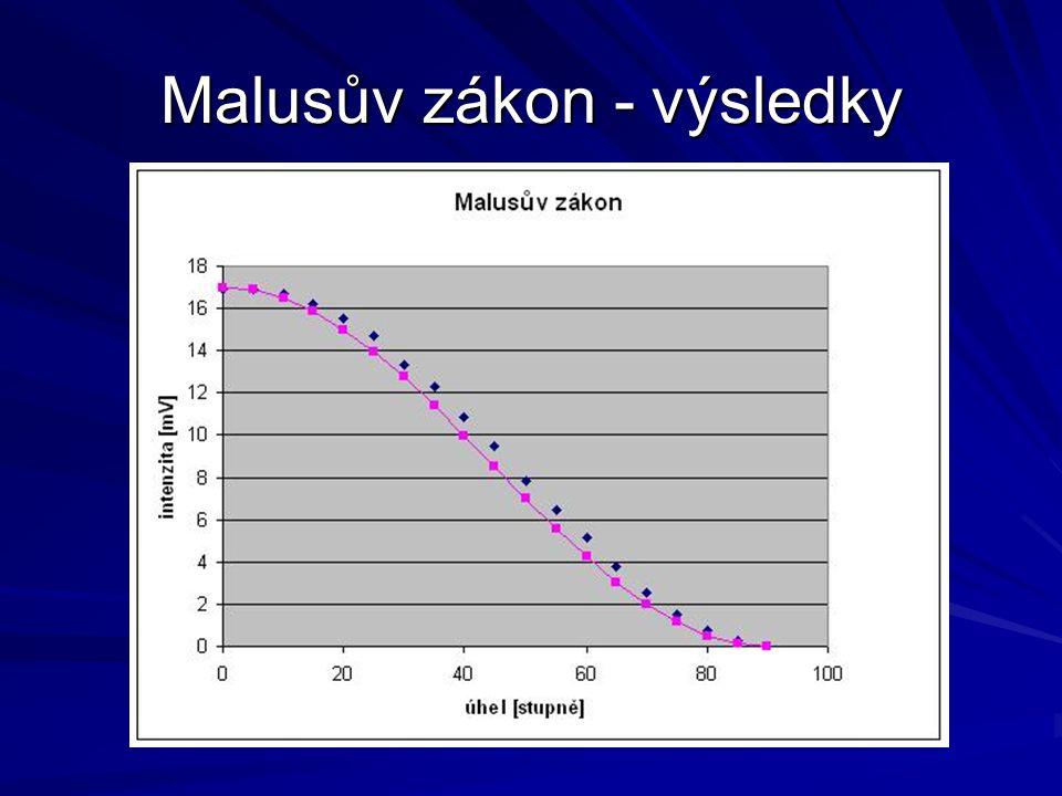 Malusův zákon - výsledky