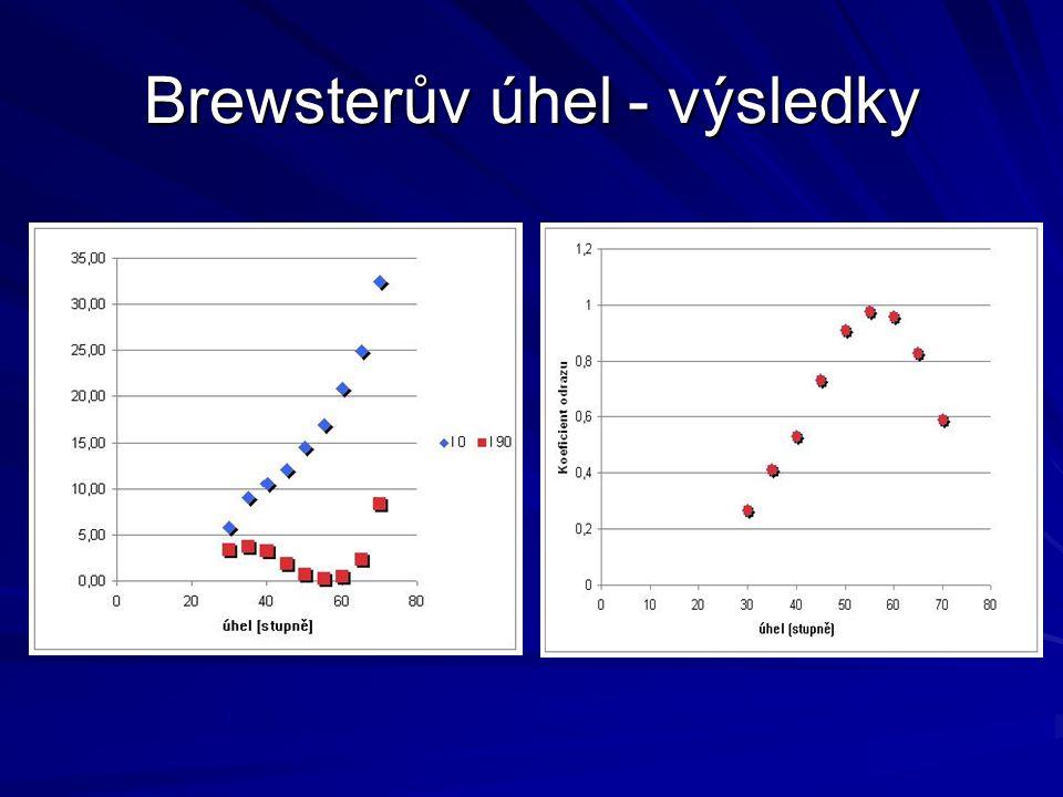 Brewsterův úhel - výsledky