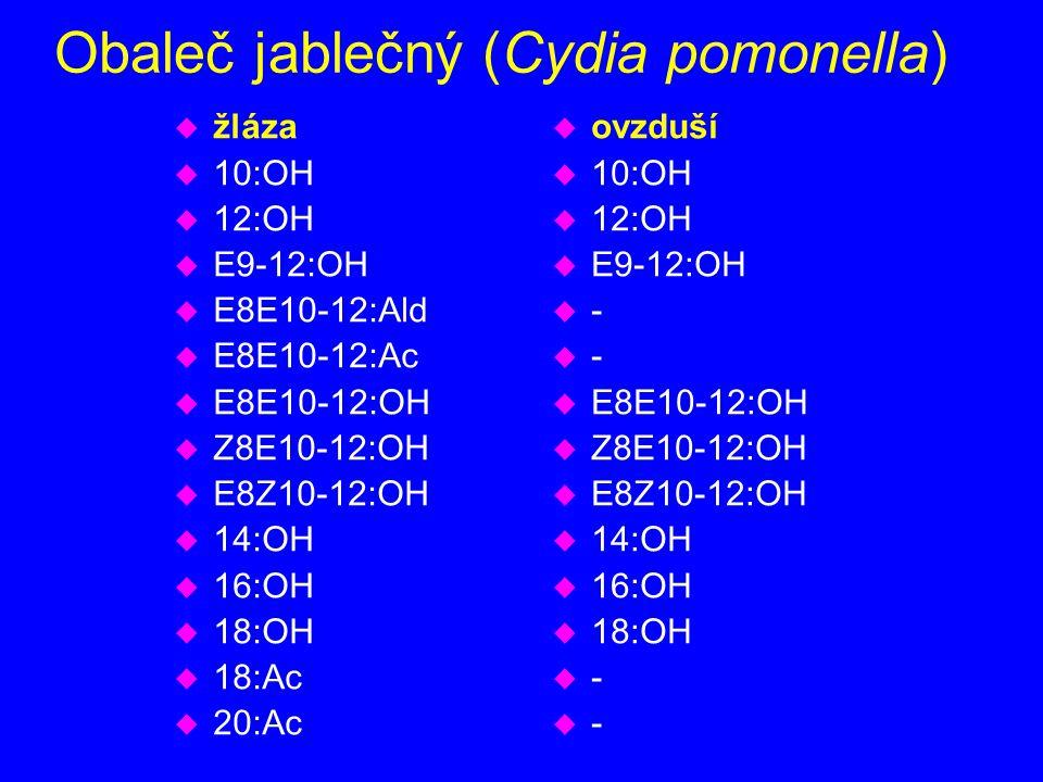 Obaleč jablečný (Cydia pomonella) u žláza u 10:OH u 12:OH u E9-12:OH u E8E10-12:Ald u E8E10-12:Ac u E8E10-12:OH u Z8E10-12:OH u E8Z10-12:OH u 14:OH u 16:OH u 18:OH u 18:Ac u 20:Ac u ovzduší u 10:OH u 12:OH u E9-12:OH u - u E8E10-12:OH u Z8E10-12:OH u E8Z10-12:OH u 14:OH u 16:OH u 18:OH u -