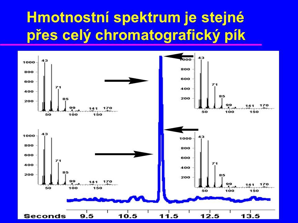 Hmotnostní spektrum je stejné přes celý chromatografický pík