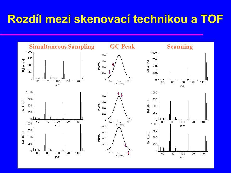 Rozdíl mezi skenovací technikou a TOF GC PeakSimultaneous Sampling Scanning