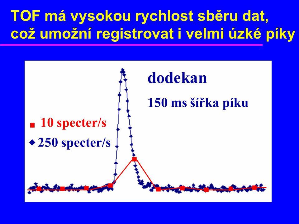 TOF má vysokou rychlost sběru dat, což umožní registrovat i velmi úzké píky 10 specter/s 250 specter/s dodekan 150 ms šířka píku