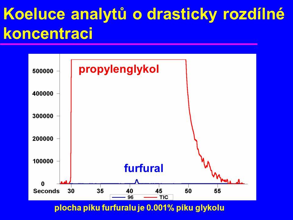 Koeluce analytů o drasticky rozdílné koncentraci propylenglykol furfural plocha píku furfuralu je 0.001% píku glykolu