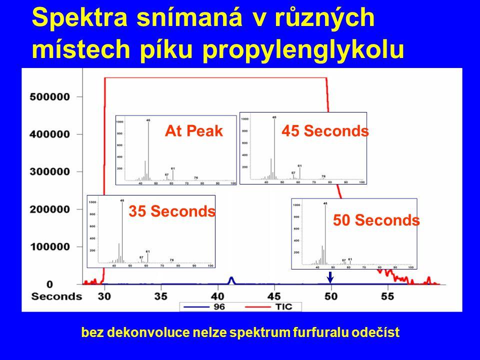 35 Seconds At Peak45 Seconds 50 Seconds Spektra snímaná v různých místech píku propylenglykolu bez dekonvoluce nelze spektrum furfuralu odečíst