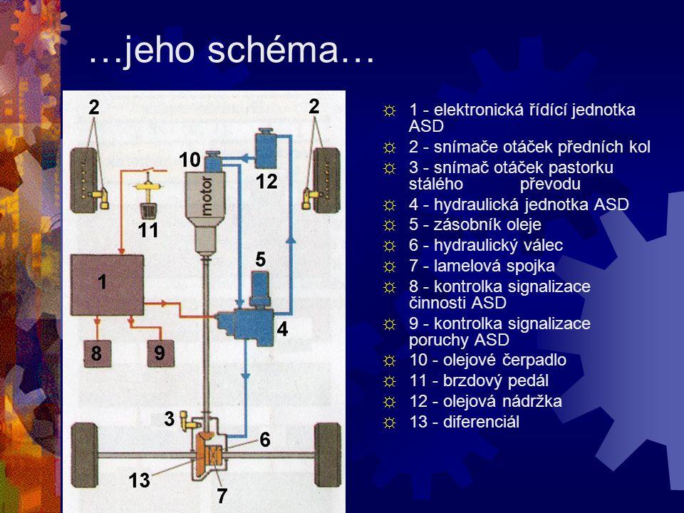 …jeho schéma… ☼ 1 - elektronická řídící jednotka ASD ☼ 2 - snímače otáček předních kol ☼ 3 - snímač otáček pastorku stálého převodu ☼ 4 - hydraulická jednotka ASD ☼ 5 - zásobník oleje ☼ 6 - hydraulický válec ☼ 7 - lamelová spojka ☼ 8 - kontrolka signalizace činnosti ASD ☼ 9 - kontrolka signalizace poruchy ASD ☼ 10 - olejové čerpadlo ☼ 11 - brzdový pedál ☼ 12 - olejová nádržka ☼ 13 - diferenciál