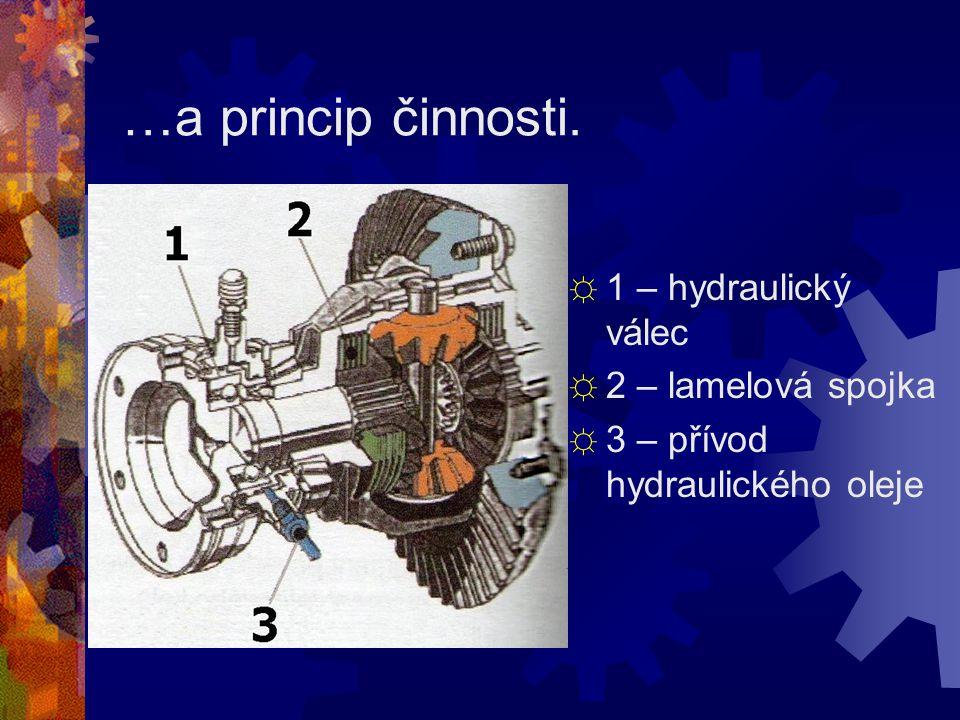 …a princip činnosti. ☼ 1 – hydraulický válec ☼ 2 – lamelová spojka ☼ 3 – přívod hydraulického oleje