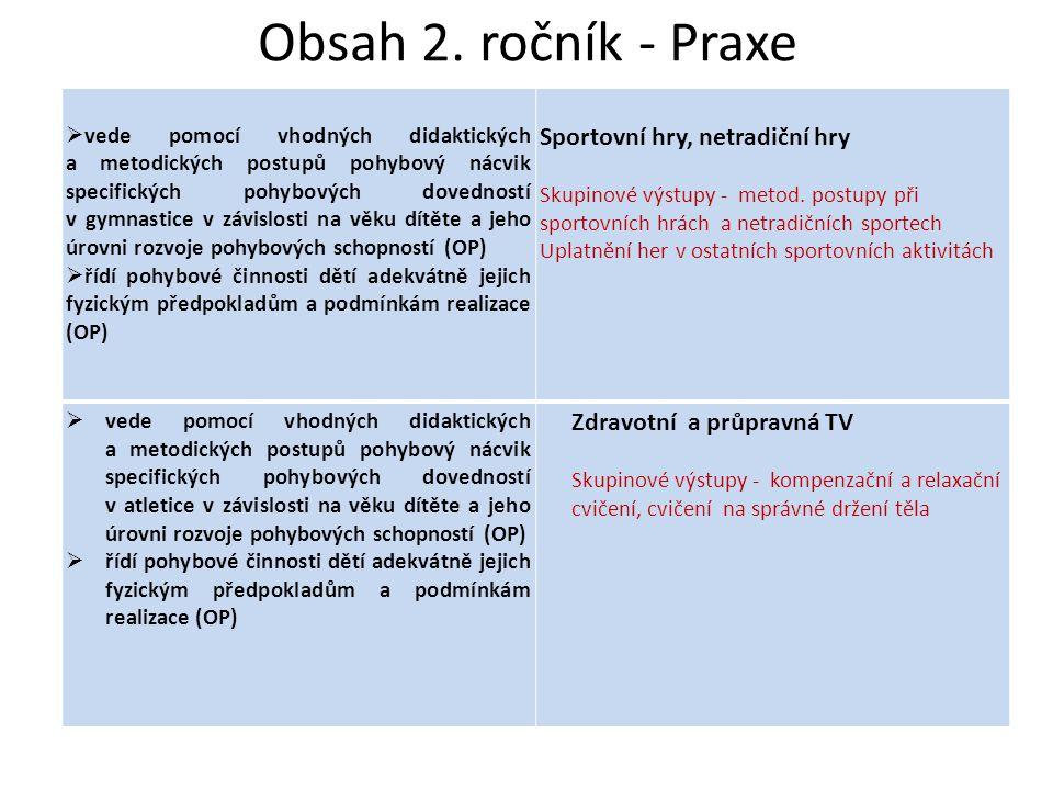 Literatura • Přednášky • STLOUKALOVÁ, B.Didaktika tělesné výchovy pro mateřské školy.