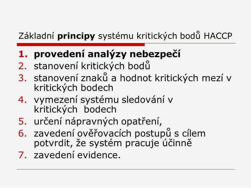 Základní principy systému kritických bodů HACCP 1.provedení analýzy nebezpečí 2.stanovení kritických bodů 3.stanovení znaků a hodnot kritických mezí v